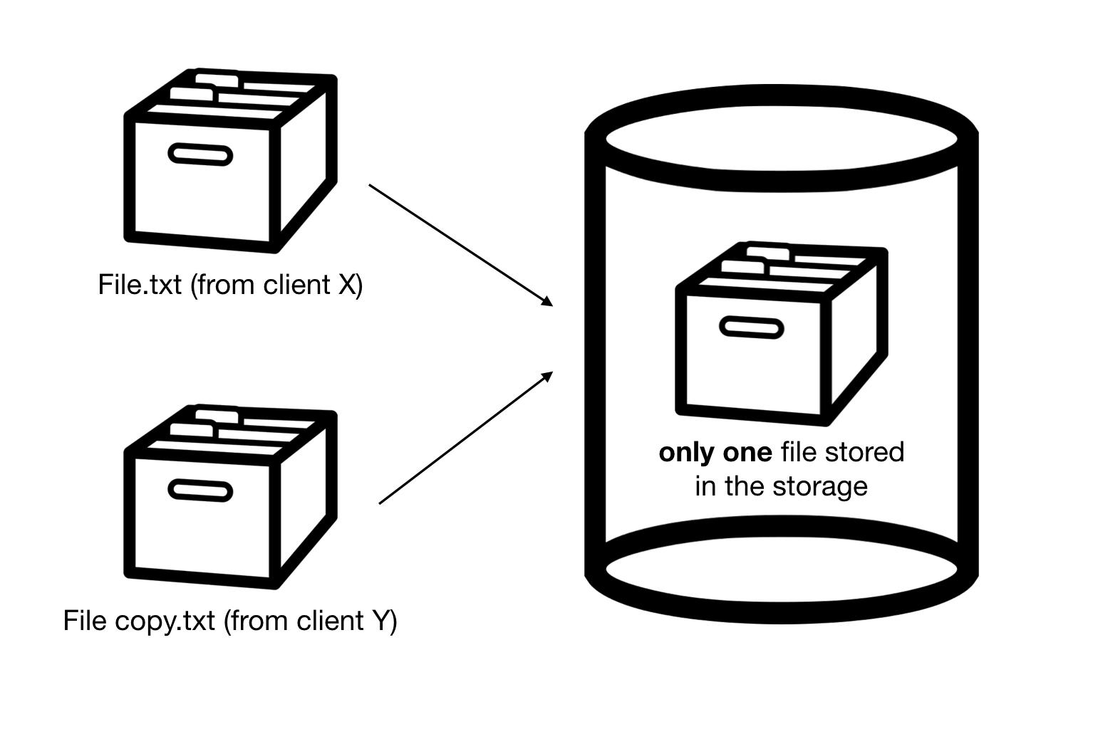 Simple Deduplication (Theory)